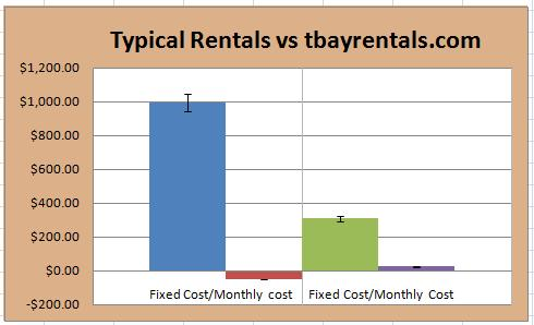 Value comparison other rentals vs tbayrentals.com